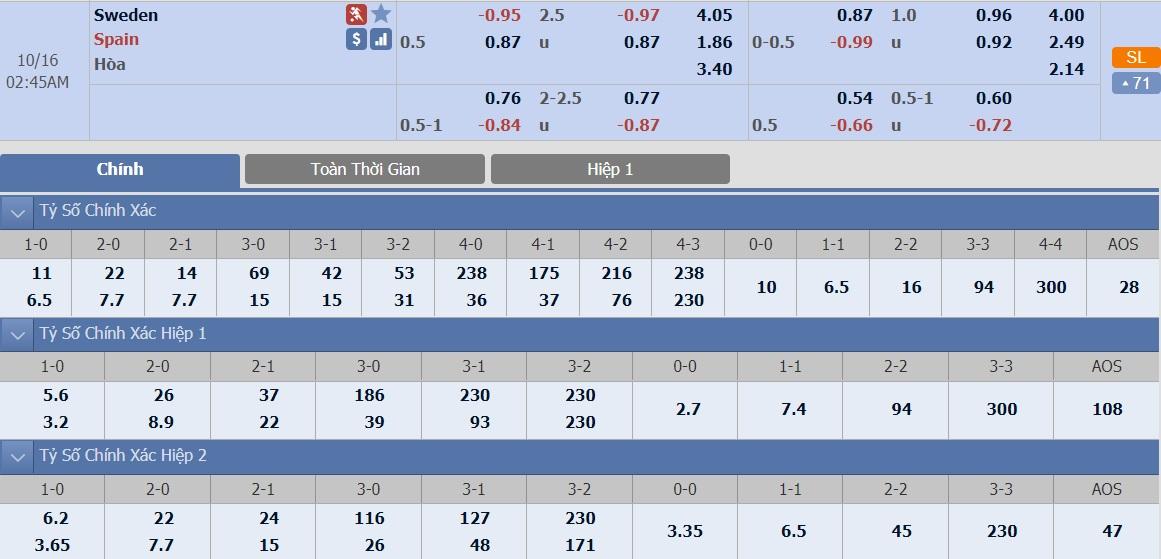 soi-keo-ca-cuoc-bong-da-ngay-6-10-Thụy Điển-vs-Tây Ban Nha-tu-dia-cho-khach-b9 3