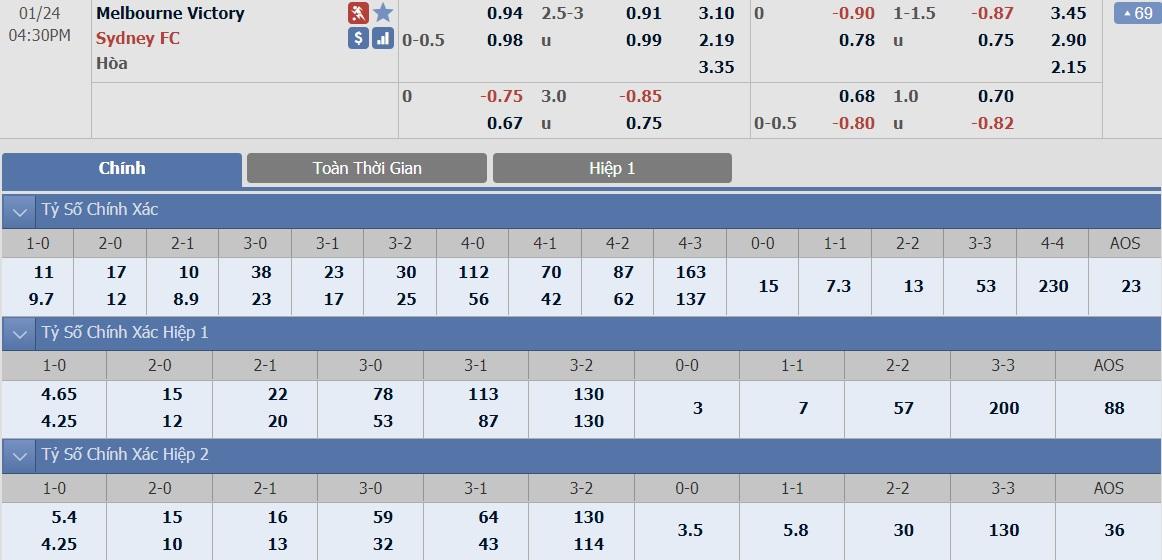 soi-keo-ca-cuoc-bong-da-ngay-24-1-melbourne-victory-vs-sydney-fc-vui-dap-chu-nha-b9 3