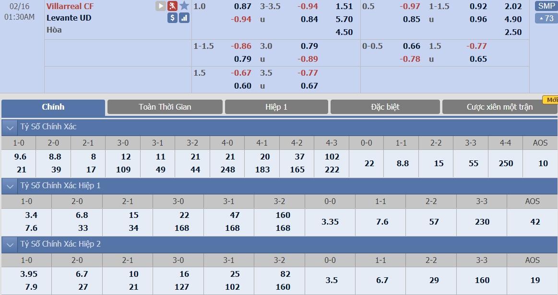 soi-keo-ca-cuoc-bong-da-ngay-9-2-Villarreal-vs-Levante-do-it-thang-do-nhieu-b9 3