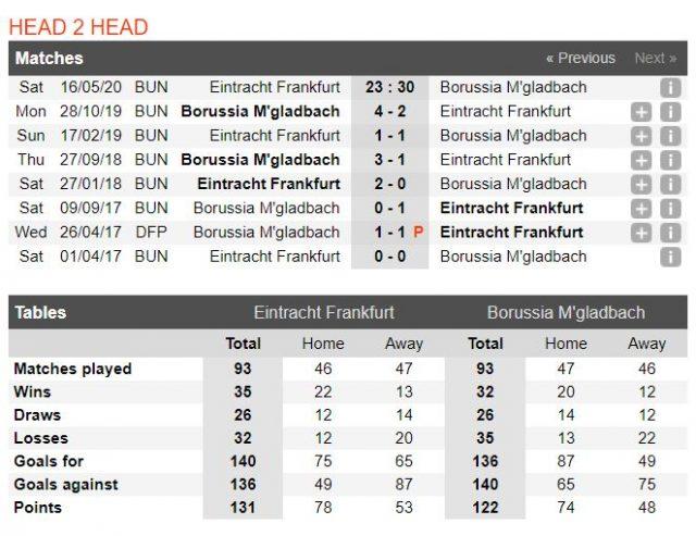 soi-keo-ty-le-frankfurt-vs-gladbach-23h30-ngay-16-05-2020-3